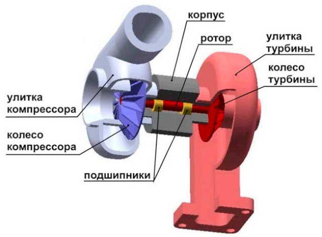 Общее устройство турбины