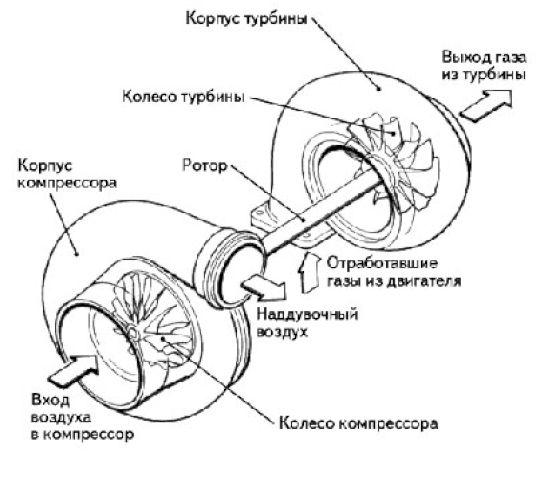 схема работы турбины