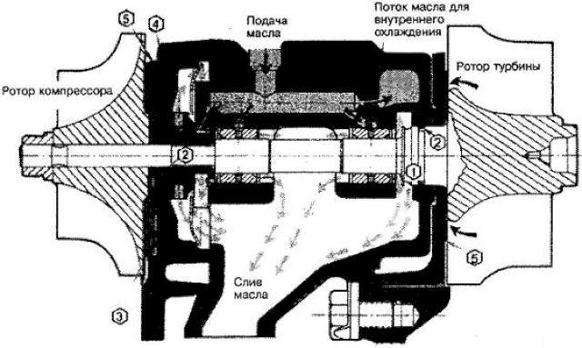 Система смазки дизельной турбины Гаррет