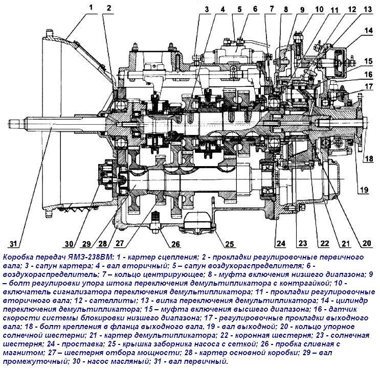 Подробно о коробке передач ЯМЗ 2361