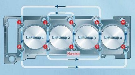 Схема протяжки болтов ГБЦ