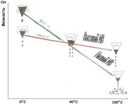 Индекс вязкости масла и его характеристика